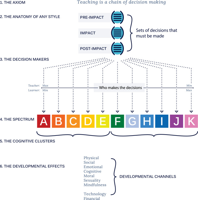 Spectrum style of Teaching Theory Framework